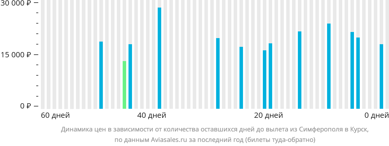 Динамика цен в зависимости от количества оставшихся дней до вылета из Симферополя в Курск