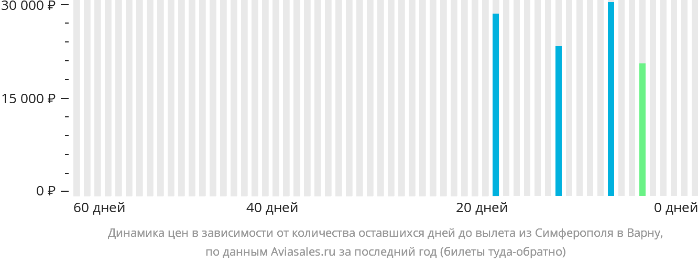 Динамика цен в зависимости от количества оставшихся дней до вылета из Симферополя в Варну