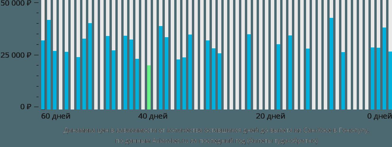 Динамика цен в зависимости от количества оставшихся дней до вылета из Сан-Хосе в Гонолулу