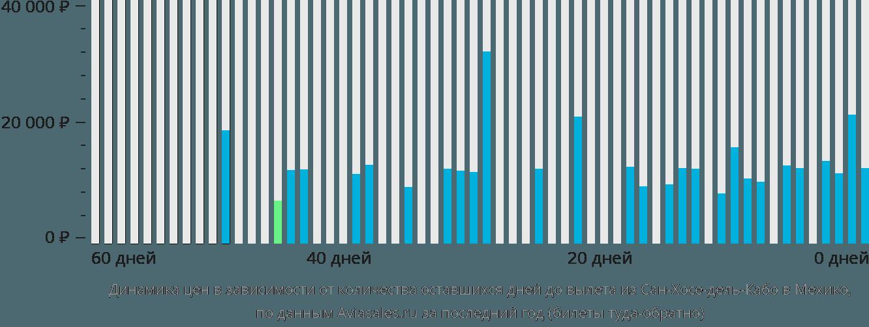 Динамика цен в зависимости от количества оставшихся дней до вылета из Сан-Хосе-дель-Кабо в Мехико