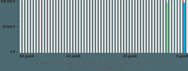 Динамика цен в зависимости от количества оставшихся дней до вылета из Сан-Хосе в Киев