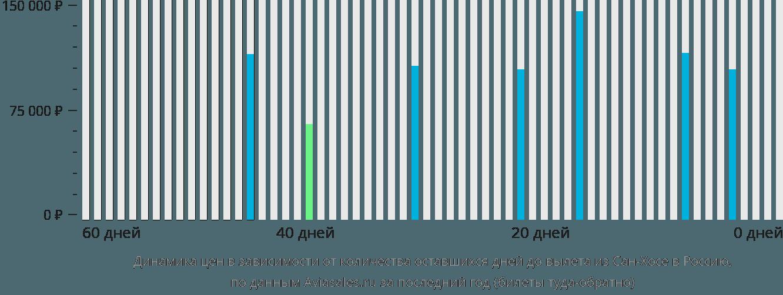 Динамика цен в зависимости от количества оставшихся дней до вылета из Сан-Хосе в Россию