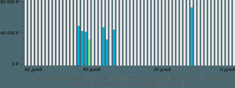 Динамика цен в зависимости от количества оставшихся дней до вылета из Сан-Хуана в Гвадалахару