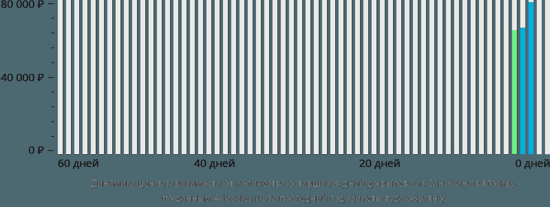 Динамика цен в зависимости от количества оставшихся дней до вылета из Сан-Хуана в Москву