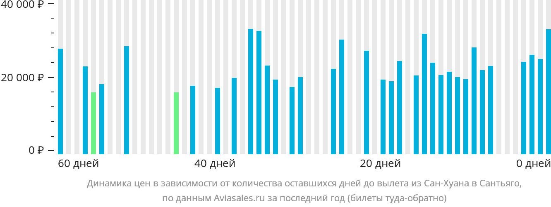 Динамика цен в зависимости от количества оставшихся дней до вылета из Сан-Хуана в Сантьяго