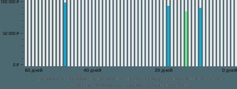 Динамика цен в зависимости от количества оставшихся дней до вылета из Сент-Китса в Лондон