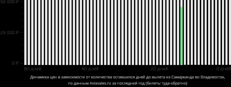 Динамика цен в зависимости от количества оставшихся дней до вылета из Самарканда во Владивосток