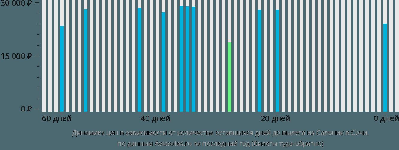 Динамика цен в зависимости от количества оставшихся дней до вылета из Салоник в Сочи