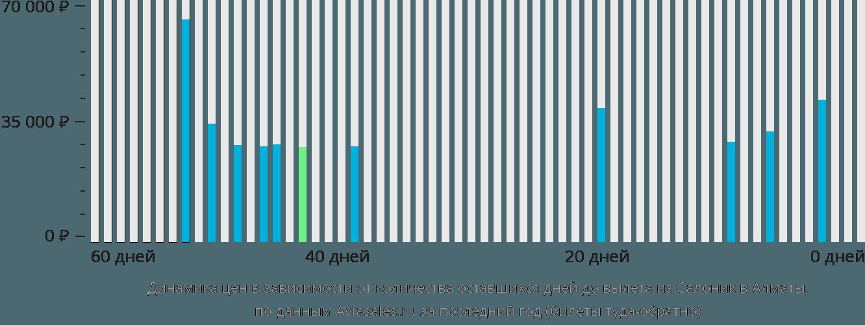 Динамика цен в зависимости от количества оставшихся дней до вылета из Салоник в Алматы