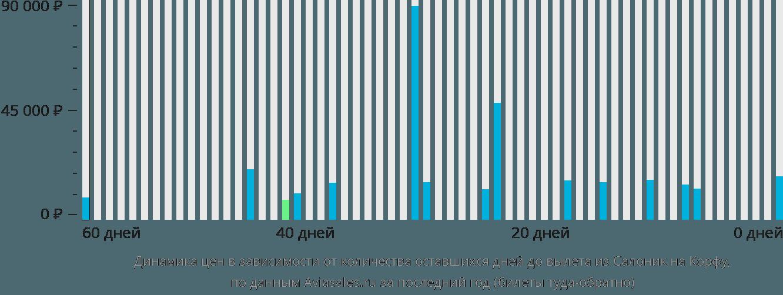 Динамика цен в зависимости от количества оставшихся дней до вылета из Салоник на Корфу