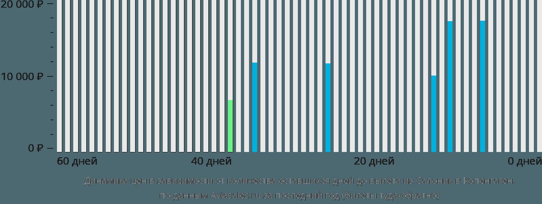Динамика цен в зависимости от количества оставшихся дней до вылета из Салоник в Копенгаген