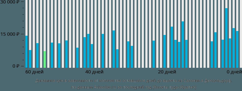 Динамика цен в зависимости от количества оставшихся дней до вылета из Салоник в Дюссельдорф