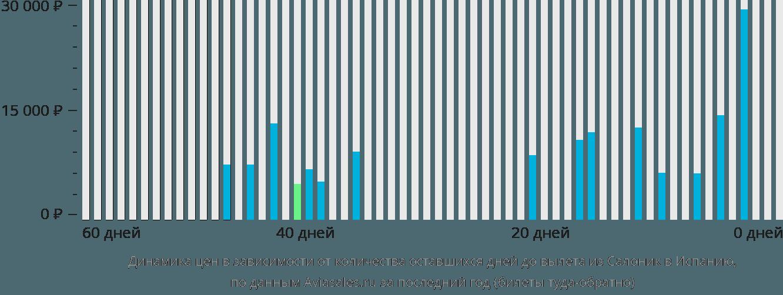 Динамика цен в зависимости от количества оставшихся дней до вылета из Салоник в Испанию