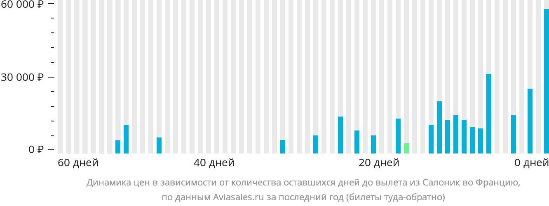 Динамика цен в зависимости от количества оставшихся дней до вылета из Салоник во Францию