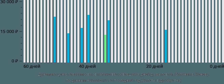 Динамика цен в зависимости от количества оставшихся дней до вылета из Салоник в Женеву