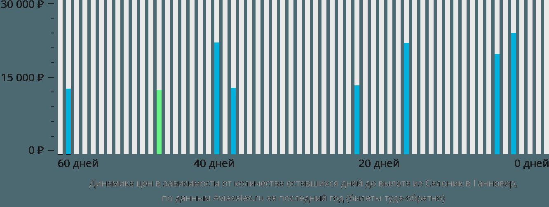Динамика цен в зависимости от количества оставшихся дней до вылета из Салоник в Ганновер