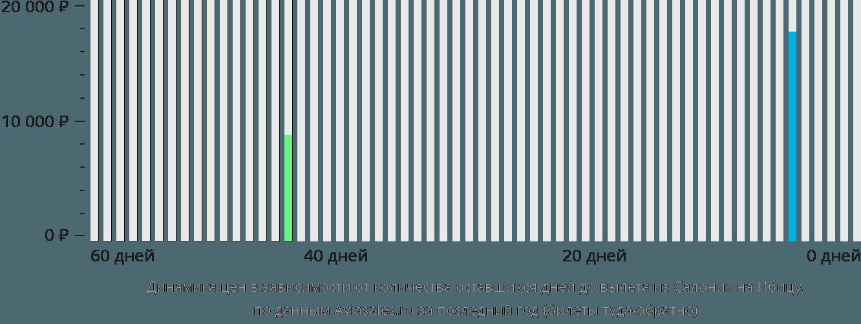 Динамика цен в зависимости от количества оставшихся дней до вылета из Салоник на Ибицу