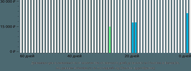 Динамика цен в зависимости от количества оставшихся дней до вылета из Салоник в Кишинёв
