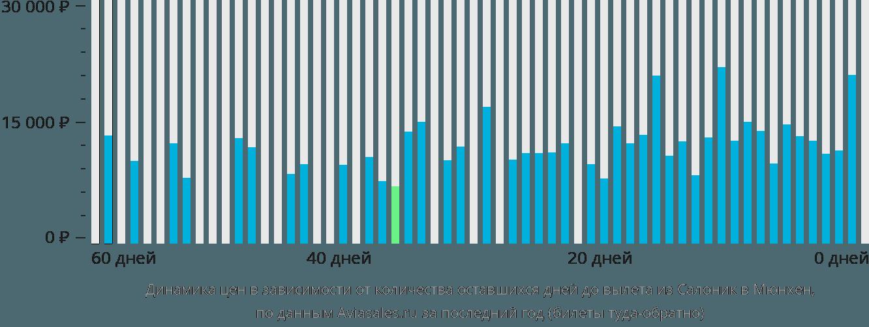 Динамика цен в зависимости от количества оставшихся дней до вылета из Салоник в Мюнхен