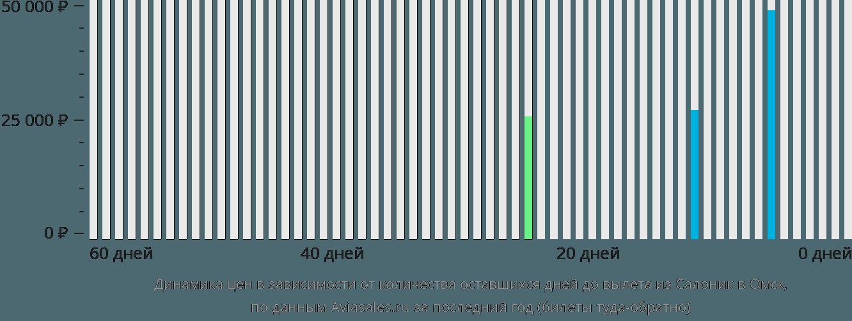 Динамика цен в зависимости от количества оставшихся дней до вылета из Салоник в Омск