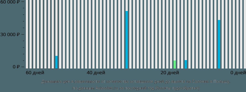 Динамика цен в зависимости от количества оставшихся дней до вылета из Салоник в Польшу