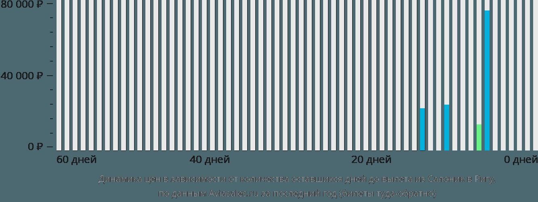 Динамика цен в зависимости от количества оставшихся дней до вылета из Салоник в Ригу