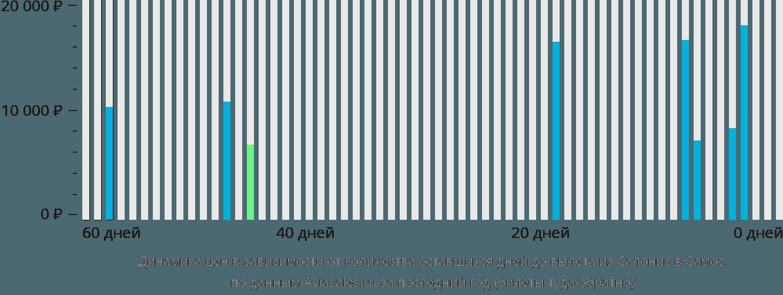 Динамика цен в зависимости от количества оставшихся дней до вылета из Салоник в Самос
