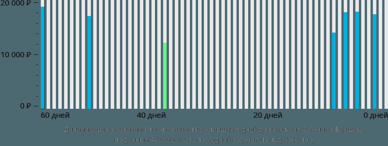 Динамика цен в зависимости от количества оставшихся дней до вылета из Салоник в Варшаву