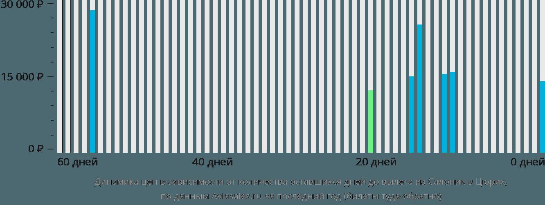 Динамика цен в зависимости от количества оставшихся дней до вылета из Салоник в Цюрих