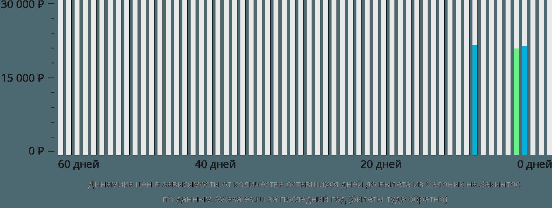 Динамика цен в зависимости от количества оставшихся дней до вылета из Салоник на Закинтос