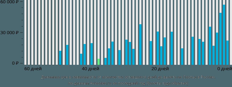 Динамика цен в зависимости от количества оставшихся дней до вылета из Скопье в Россию