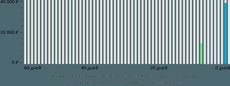Динамика цен в зависимости от количества оставшихся дней до вылета из Скироса