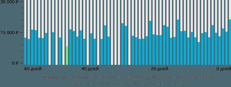 Динамика цен в зависимости от количества оставшихся дней до вылета из Саранска в Сочи