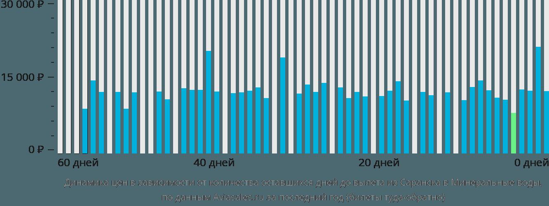 Динамика цен в зависимости от количества оставшихся дней до вылета из Саранска в Минеральные воды