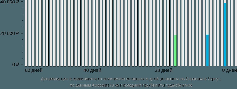 Динамика цен в зависимости от количества оставшихся дней до вылета из Саранска в Сургут