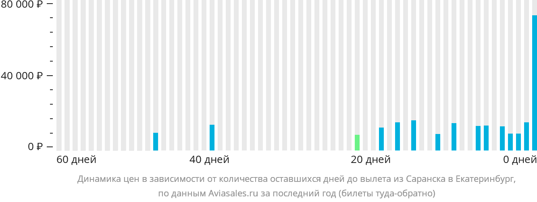 Динамика цен в зависимости от количества оставшихся дней до вылета из Саранска в Екатеринбург