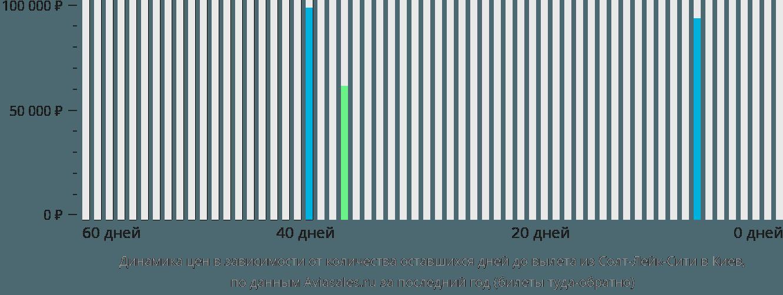 Динамика цен в зависимости от количества оставшихся дней до вылета из Солт-Лейк-Сити в Киев