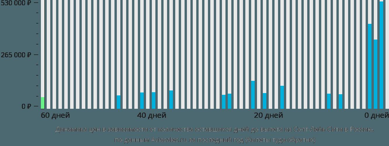 Динамика цен в зависимости от количества оставшихся дней до вылета из Солт-Лейк-Сити в Россию