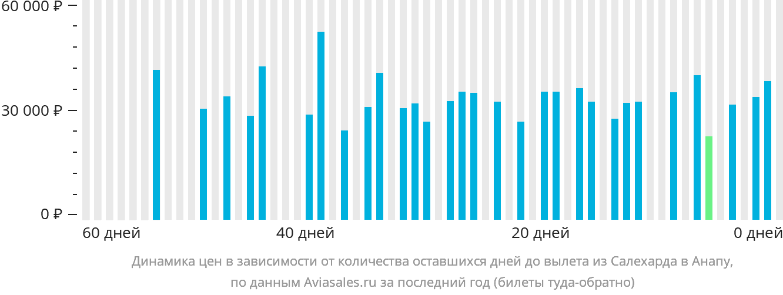 Динамика цен в зависимости от количества оставшихся дней до вылета из Салехарда в Анапу