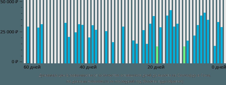Динамика цен в зависимости от количества оставшихся дней до вылета из Салехарда в Сочи