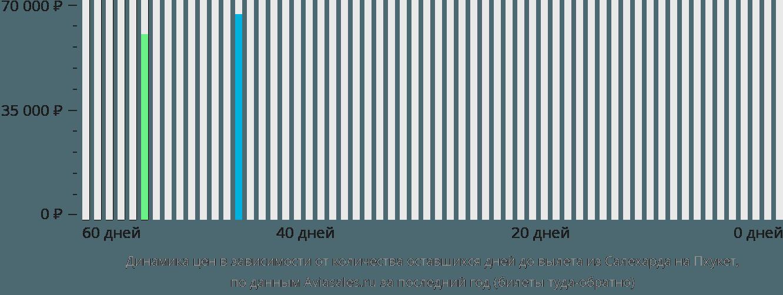Динамика цен в зависимости от количества оставшихся дней до вылета из Салехарда на Пхукет