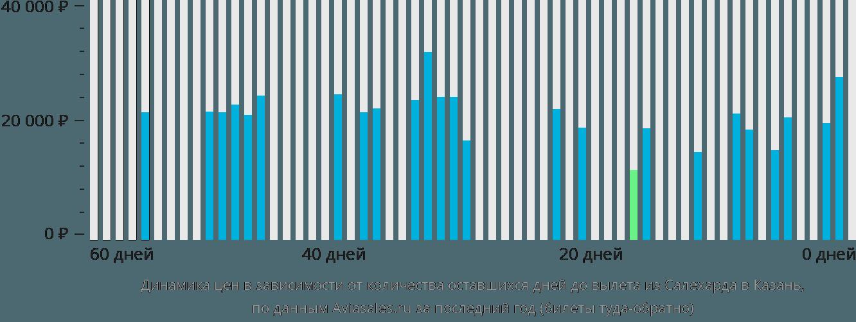 Динамика цен в зависимости от количества оставшихся дней до вылета из Салехарда в Казань