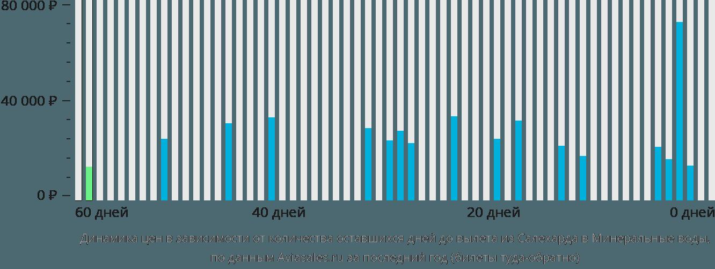 Динамика цен в зависимости от количества оставшихся дней до вылета из Салехарда в Минеральные воды