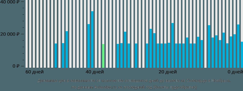 Динамика цен в зависимости от количества оставшихся дней до вылета из Салехарда в Ноябрьск