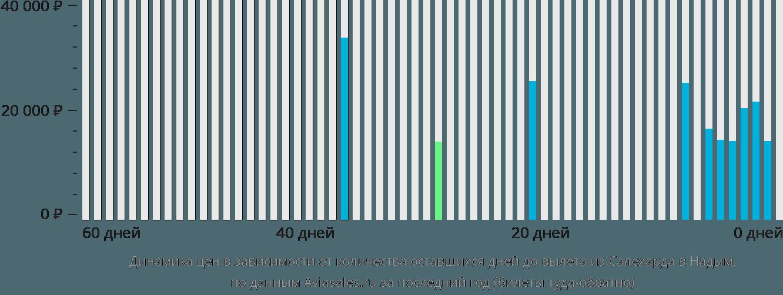 Динамика цен в зависимости от количества оставшихся дней до вылета из Салехарда в Надым