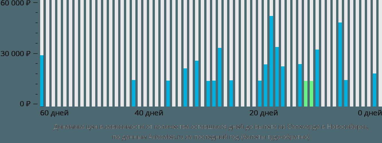 Динамика цен в зависимости от количества оставшихся дней до вылета из Салехарда в Новосибирск