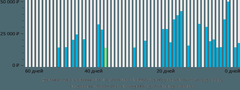 Динамика цен в зависимости от количества оставшихся дней до вылета из Салехарда в Уфу