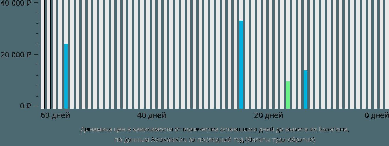 Динамика цен в зависимости от количества оставшихся дней до вылета из Балатона