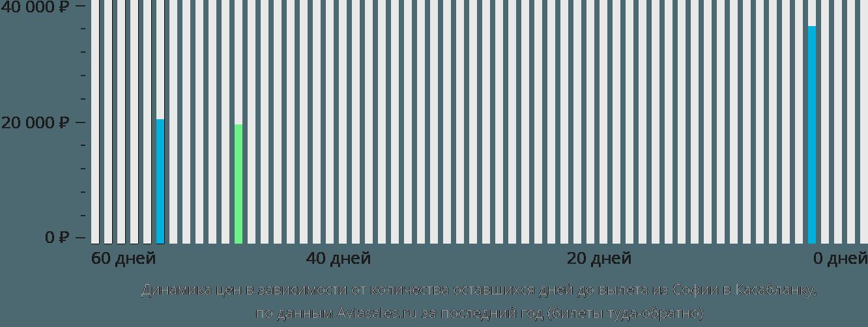 Динамика цен в зависимости от количества оставшихся дней до вылета из Софии в Касабланку