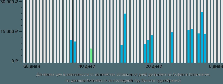 Динамика цен в зависимости от количества оставшихся дней до вылета из Софии в Копенгаген